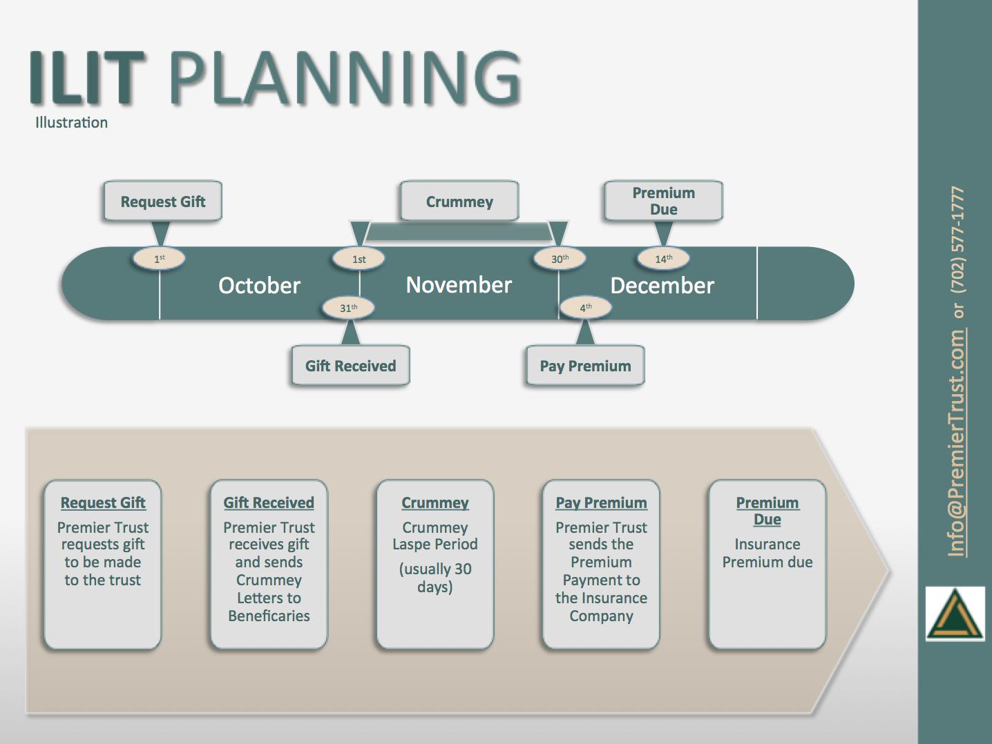Irrevocable Life Insurance Trust Flow Chart | Premier ...